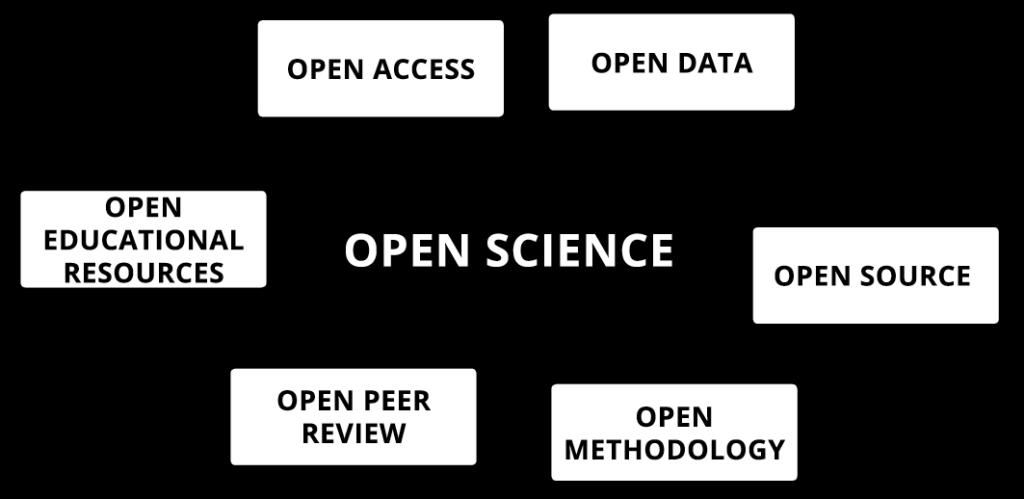 Eine Darstellung von Open Science und den verschiedenen Elementen, die dazu gehoeren